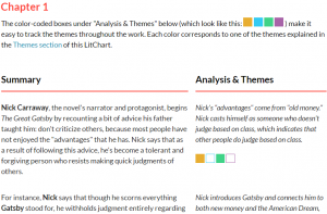 LitChart Great Gatsby Chapter Detailed Summary and Analysis