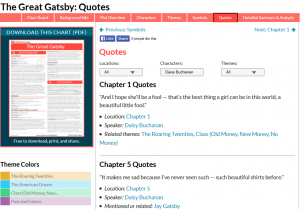 LitChart Great Gatsby Quotes Screenshot