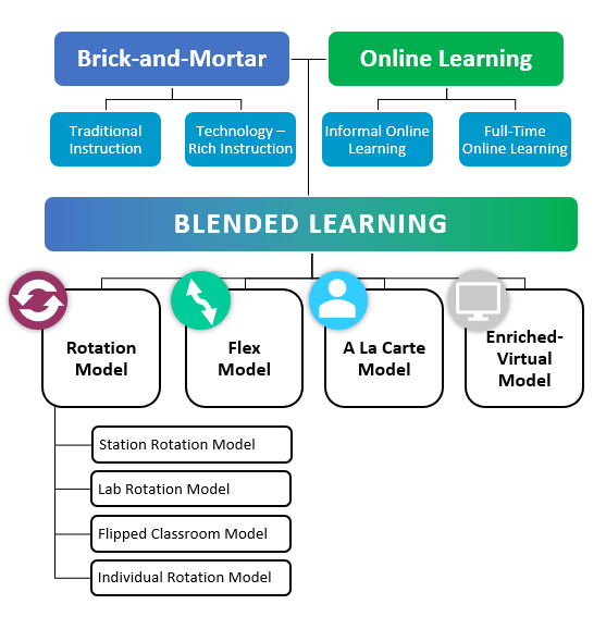 Flowchart of Blended Learning Models: Rotation Model, Flex Model, A La Cart Model, Enriched-Virtual Model