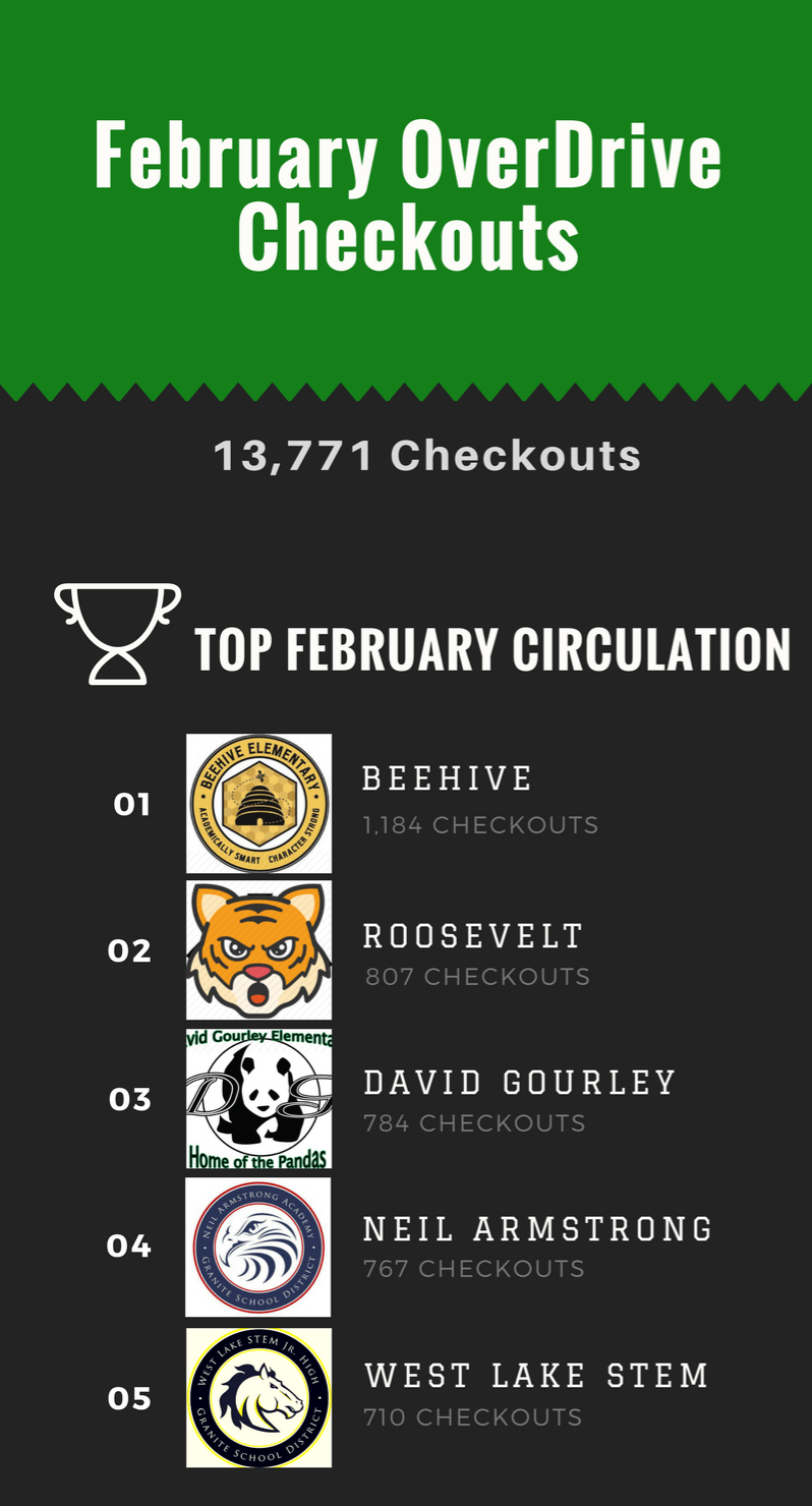 OverDrive Top 5 Circulations Infographic - February 2018