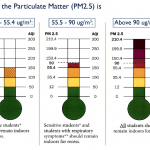 Bar graph chart for particulate matter recommendations