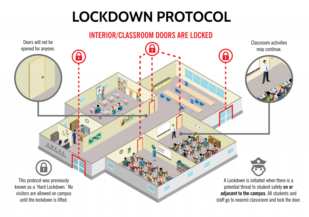 Infographic for Lockdown protocol. School cutaway revealing students and staff in classrooms engaging in class activities. No one in hallways. Icons display interior doors are locked. Doors will not be opened for anyone.