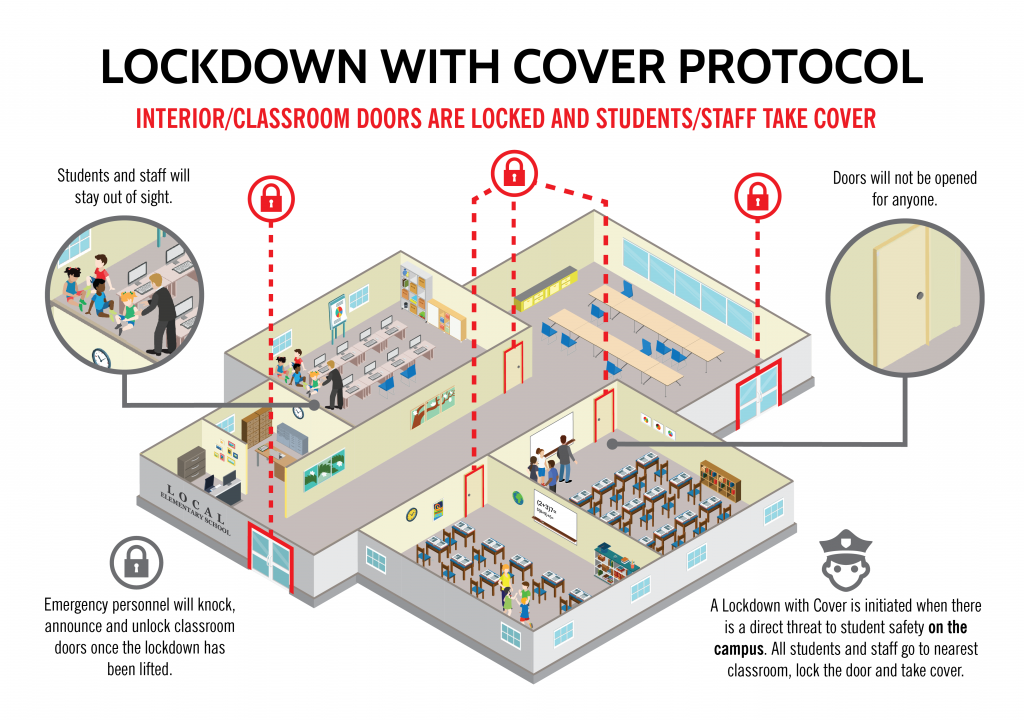 Infographic of Lockdown with Cover protocol. School cutaway to reveal students and staff hiding out of sight of doorways and windows. Icons display interior doors are locked.