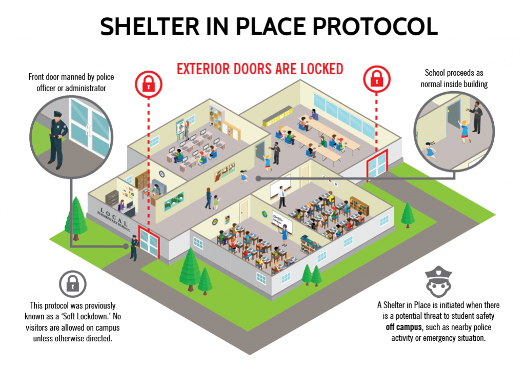 Infographic of Shelter in Place protocol. View of school cutaway with students and teachers inside the building engaging in normal school activities. Icon indicates exterior doors are locked. Front door manned by police officer.