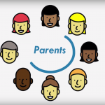 Vector drawings of heads in a circle with text 'Parents'