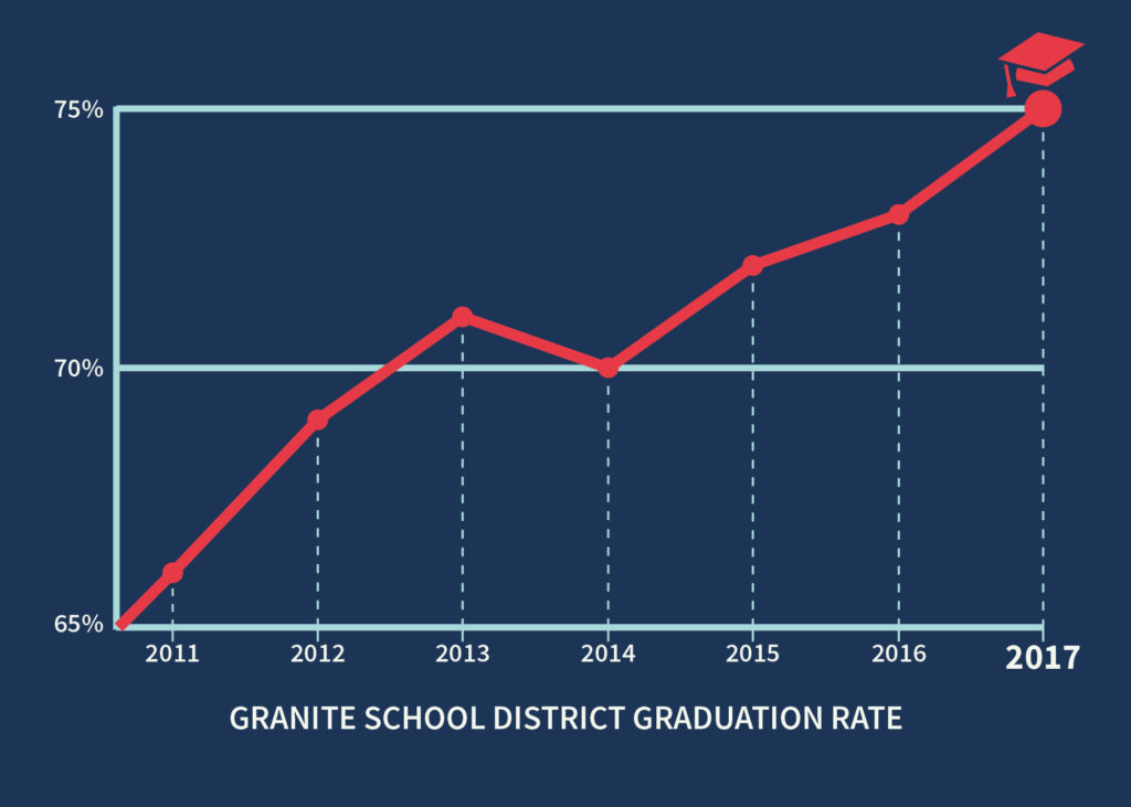 Vector chart showing increase of graduation rate from 2011 to 2017