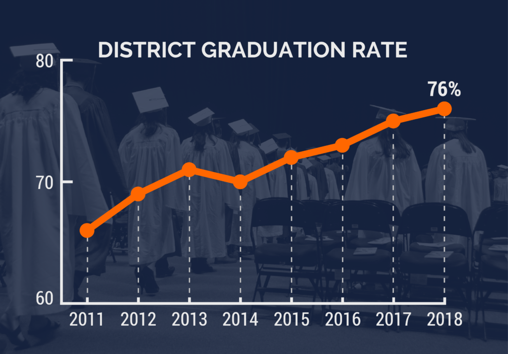 Graph showing district graduation rate from 2011 to 2018
