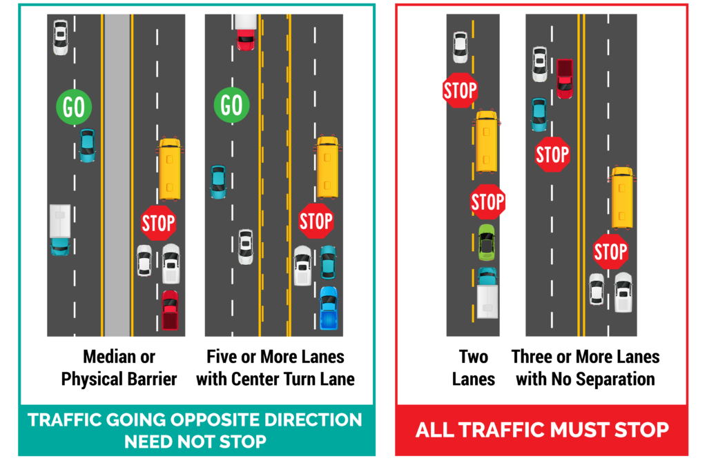Diagram showing proper procedure for following bus stop arms for median, five or more lanes of traffic with center turn lane, two lanes, or three or more lanes with not separation