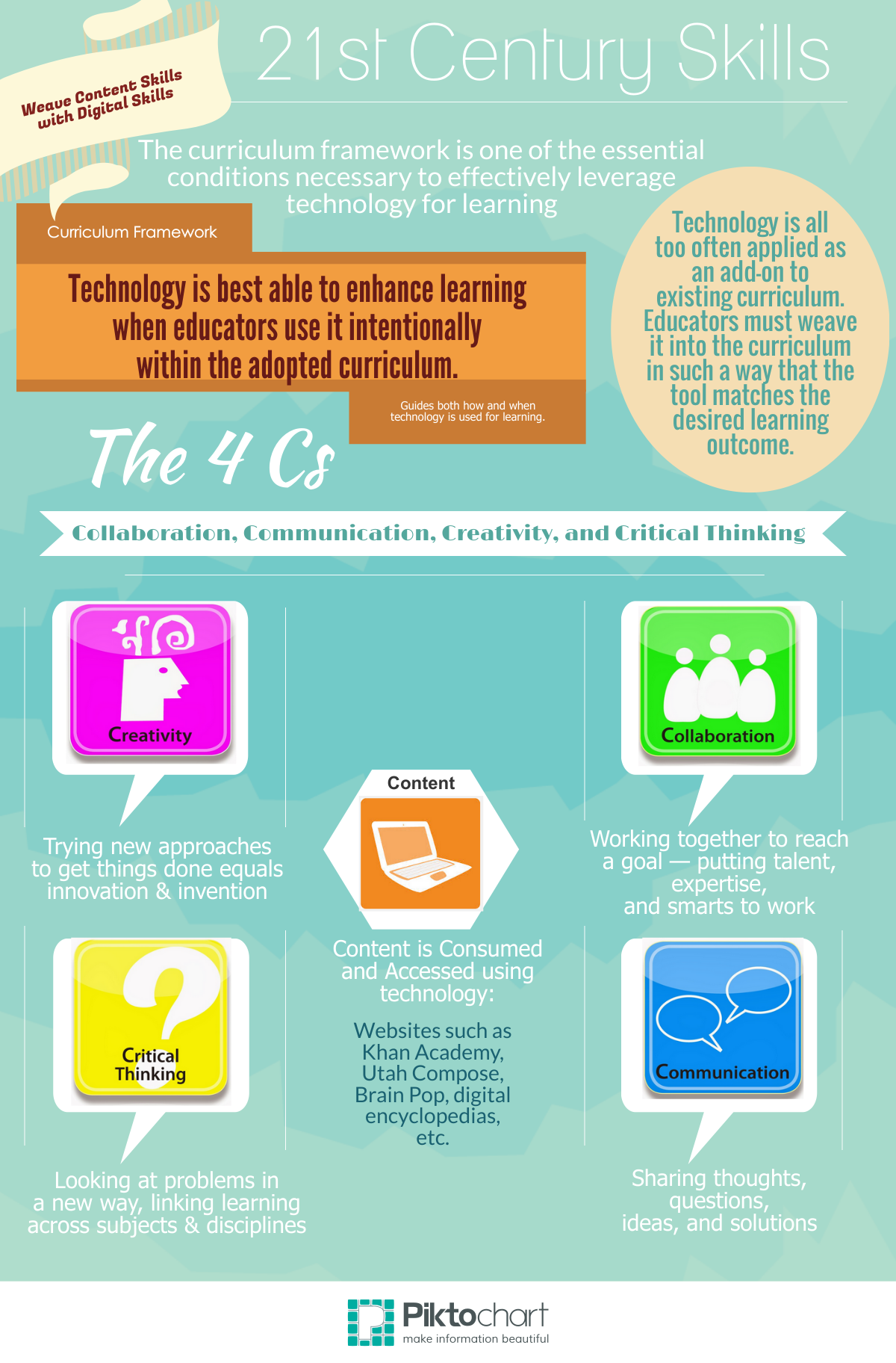 the four cs of 21st century learning
