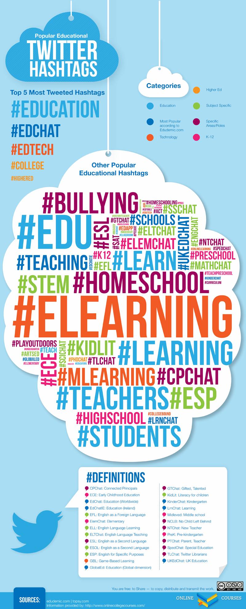 exploring educational hashtags on twitter