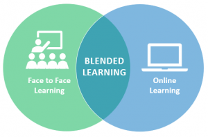 Venn Diagram of Face to Face Learning, Blended Learning, and Online Learning