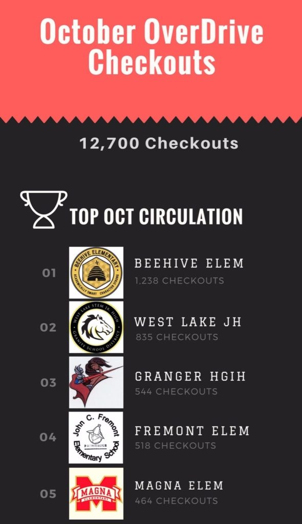 OverDrive October 2017 Top Checkouts - Infographic
