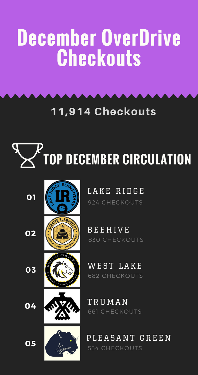 OverDrive Top December 2017 Checkouts - Infographic