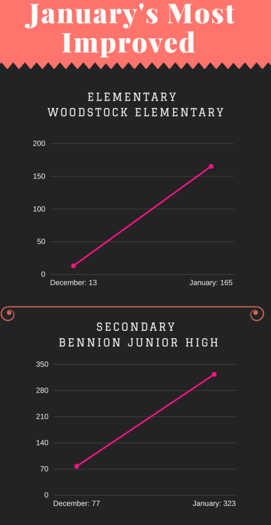 OverDrive Circulations January 2018 - Most Improved Infographic