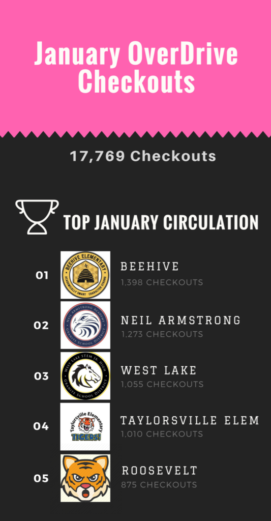 OverDrive Circulations January 2018 - Top Circulations Infographic