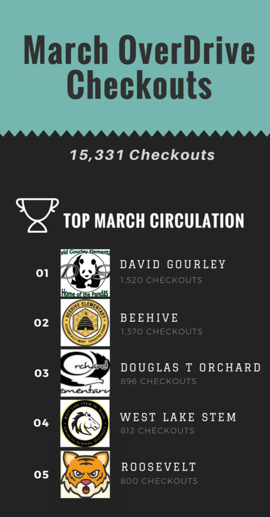 OverDrive Circulations March 2018 - Top Circulations - Infographic