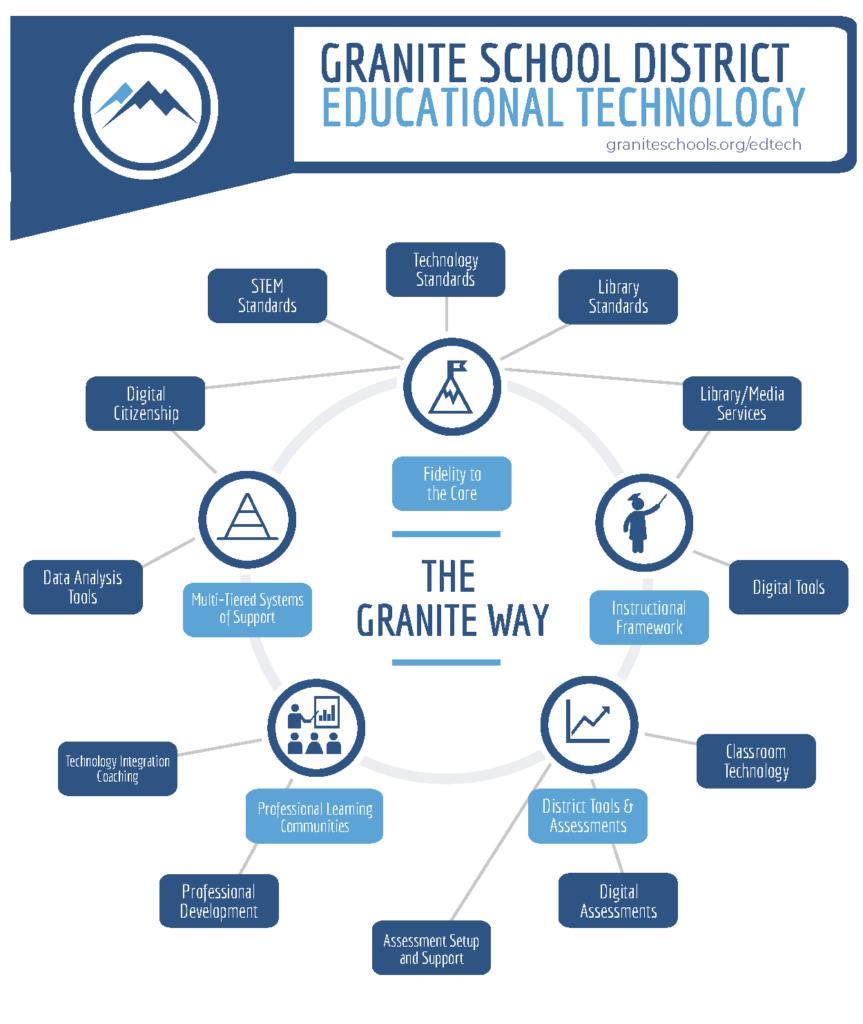 2018 Educational Technology Board Presentation
