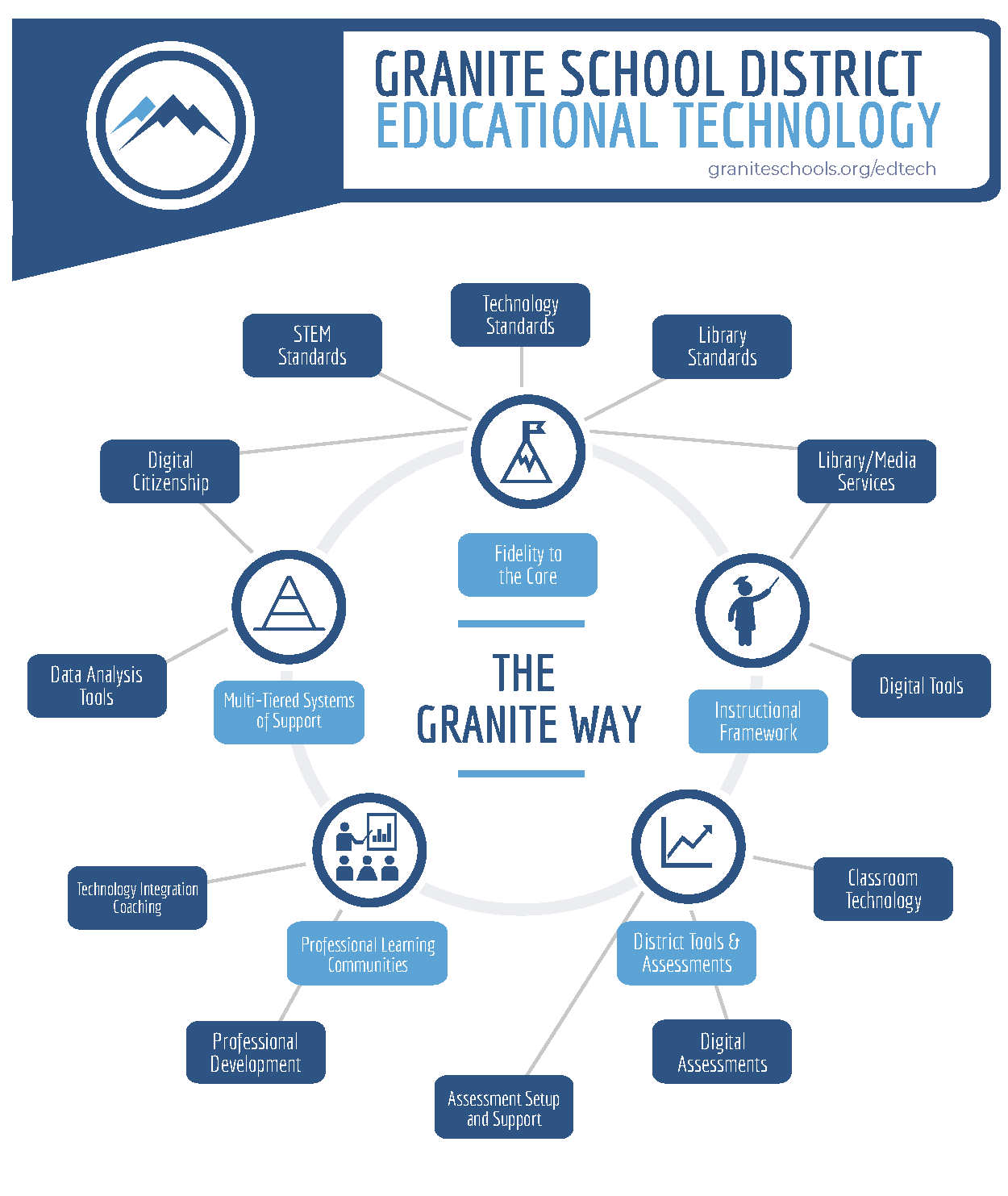 Granite Educational Technology 2018 Infographic Presentation