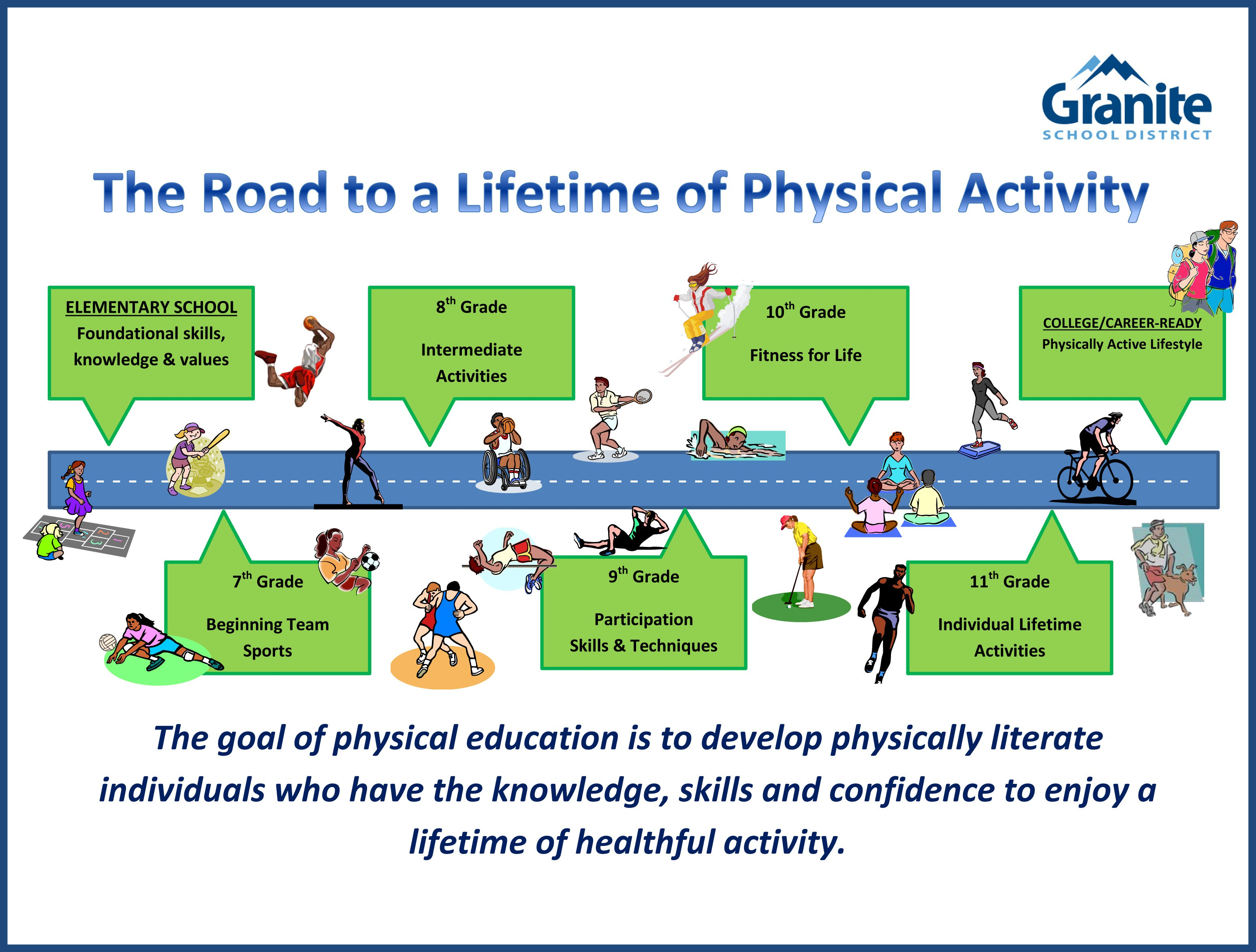 physical education important in schools While the majority of people would agree that physical education programs are the primary means to promote weight loss, this is evident with lessons on physical fitness it is important to develop skills and at the same time, impart proper knowledge of the concept, techniques and strategies of sports.