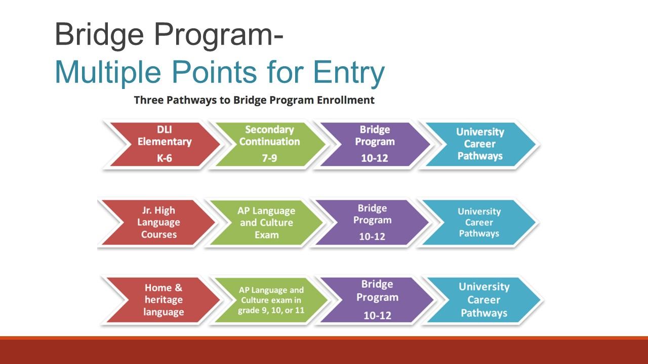 Multiple Points of Entry into the Bridge Language Program